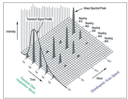图4. ICP-MS分析的时间参数.png