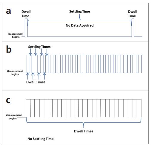 图5.稳定时间和驻留时间对ICP-MS测量的影响:a)沉稳定时间比驻留时间长得多;b)稳定时间等于驻留时间;c)不存在稳定时间.png