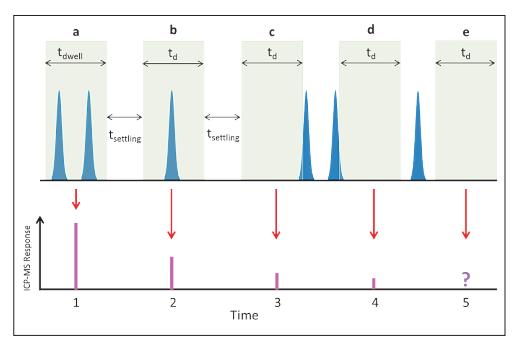 图6.驻留时间和稳定时间对单纳米颗粒测量的影响:a)检测到两个颗粒;b)检测到一个颗粒;c)检测到一个颗粒的前半部分;d)检测到一个颗粒的后半部分;e)未检测到颗粒.png