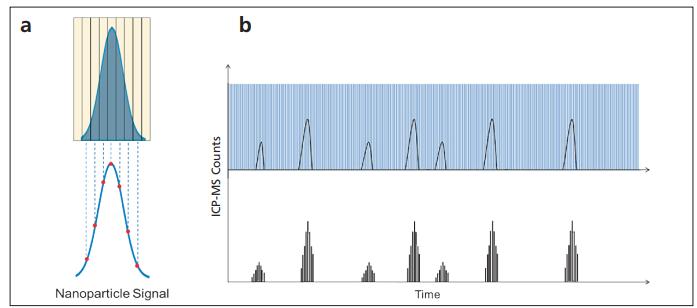 图7.各颗粒多个测量值的测量对以下方面的影响:a)单颗粒;及b)顺序检测的多颗粒.png