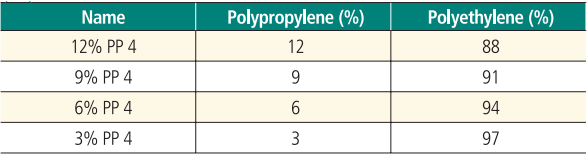使用FT-IR分析再回收利用聚乙烯树脂中的聚丙烯污染物