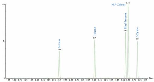 SQ8 四分钟内分析水中四种苯系物.png