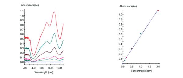 水中总磷的紫外光谱图和校准曲线.png