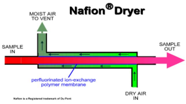 采样系统Nafion除水装置.png