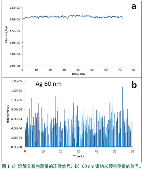 技术干货   如何同时快速检测每个纳米颗粒的元素和粒径信息