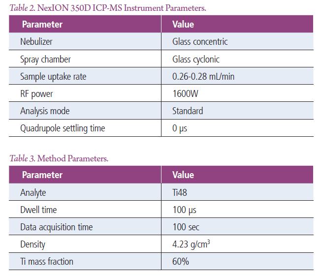 单颗粒ICP-MS应用:带您了解防晒霜中的纳米科技
