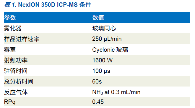 单颗粒ICP-MS应用 | 通用池技术消除铁纳米颗粒质谱干扰
