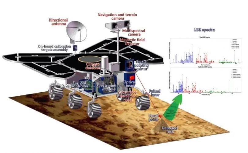"AS期刊:""祝融号""火星探测利器——中国首台LIBS行星物质成分分析仪(MarSCoDe)"