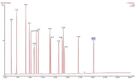 气相色谱质谱联用仪捋一捋白酒和塑化剂的纠缠