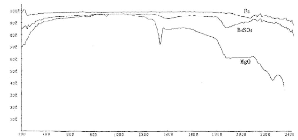 Lambda 950用于生物传感器 - 手机IR孔透射率测试