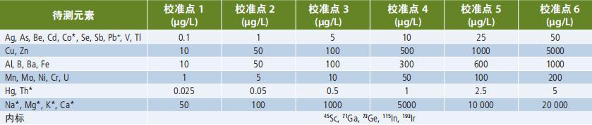 NexION 1000 ICP-MS 分析饮用水中微量元素