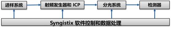 高纯金属基体的ICP-OES分析   强大的干扰消除能力:Avio ICP-OES分析金属镍中的杂质