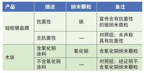 表1.測試納米顆粒經皮膚表層遷移所用的產品.png