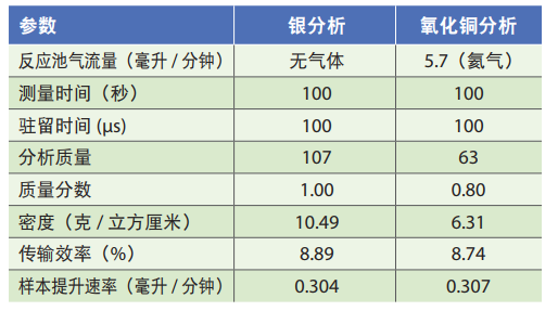 表3.SP-ICP-MS分析的仪器参数.png