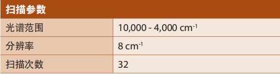 表 1、油炸棕櫚油分析的掃描參數.png