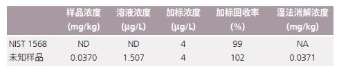 表3 大米粉中Pb测试结果.png