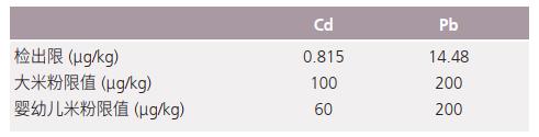表1 Cd和Pb元素的检出限及限值.png