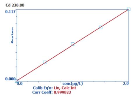 图2 Cd元素校准曲线.png