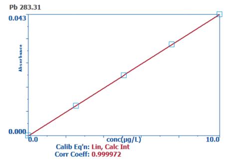 图3 Pb元素校准曲线.png