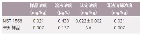 表2 大米粉中Cd测试结果.png