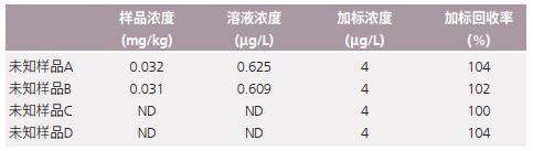 表5 婴幼儿米粉中Pb测试结果.png