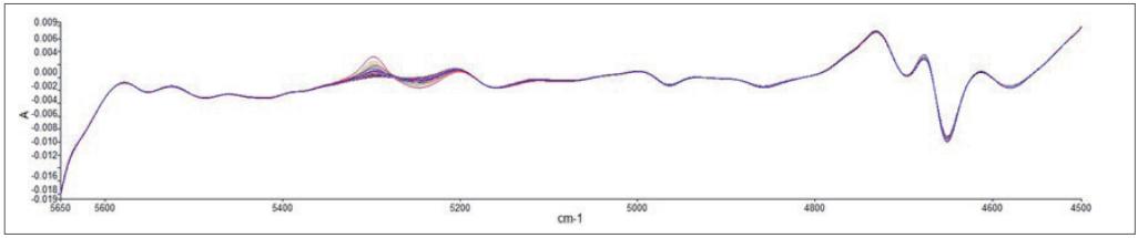 圖 2、PV 模型的預處理光譜,突出光譜變化的主要區域.png