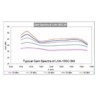 昊量  C,L波段高增益光放大器(单模,保偏)