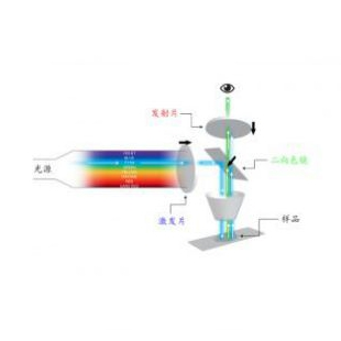 昊量/auniontech   FISH 滤光片和滤光片组