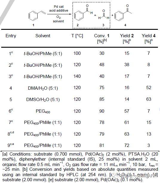 表1.苯乙烯氧化反应中溶剂和温度的筛选.jpg