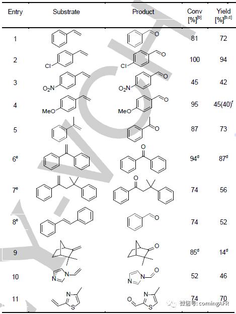 表2. 连续流条件下钯催化烯烃氧化裂解应用范围探索.png