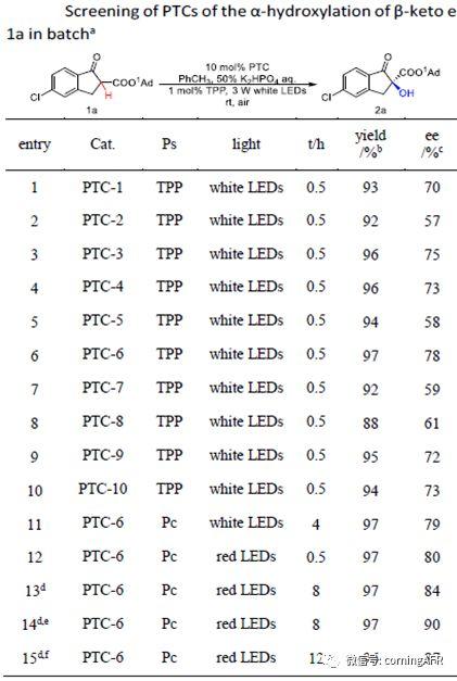 圖1. 釜式條件下的的工藝篩選.jpg