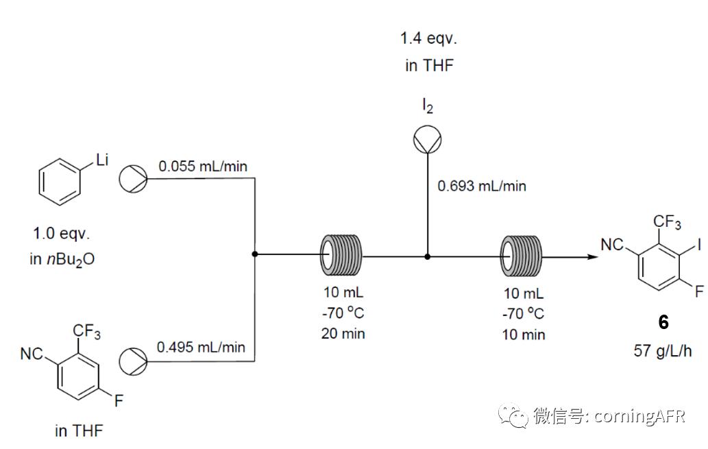 图8. 通过PhLi去质子化进行API开发的关键中间体的连续流合成.png