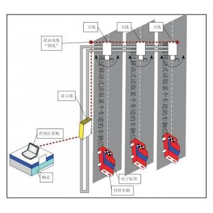 厦门通创机动车尾气环保标志限行管理系统TCT VESIMS