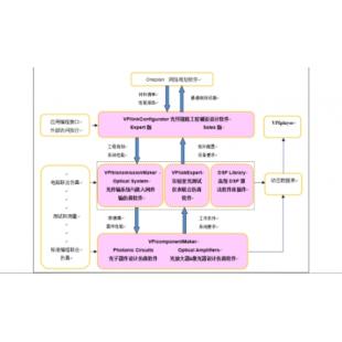 VPI linkConfigurator光通信链路规划软件