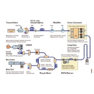 VPI Optical Systems光传输系统与接入网传输仿真软件