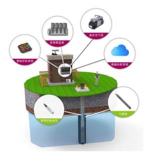G. O.Sampler智能化地下水低速采样系统