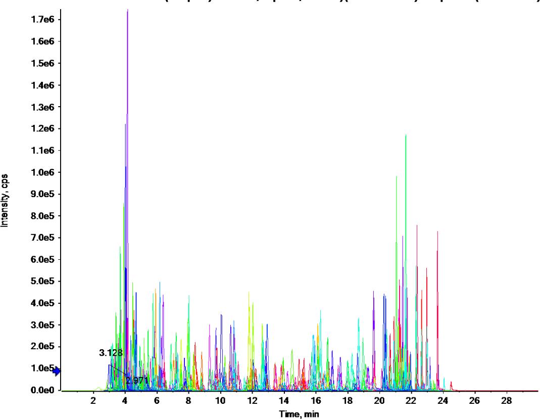 正离子模式331种农药及其代谢物一针进样提�w取离子流色谱图