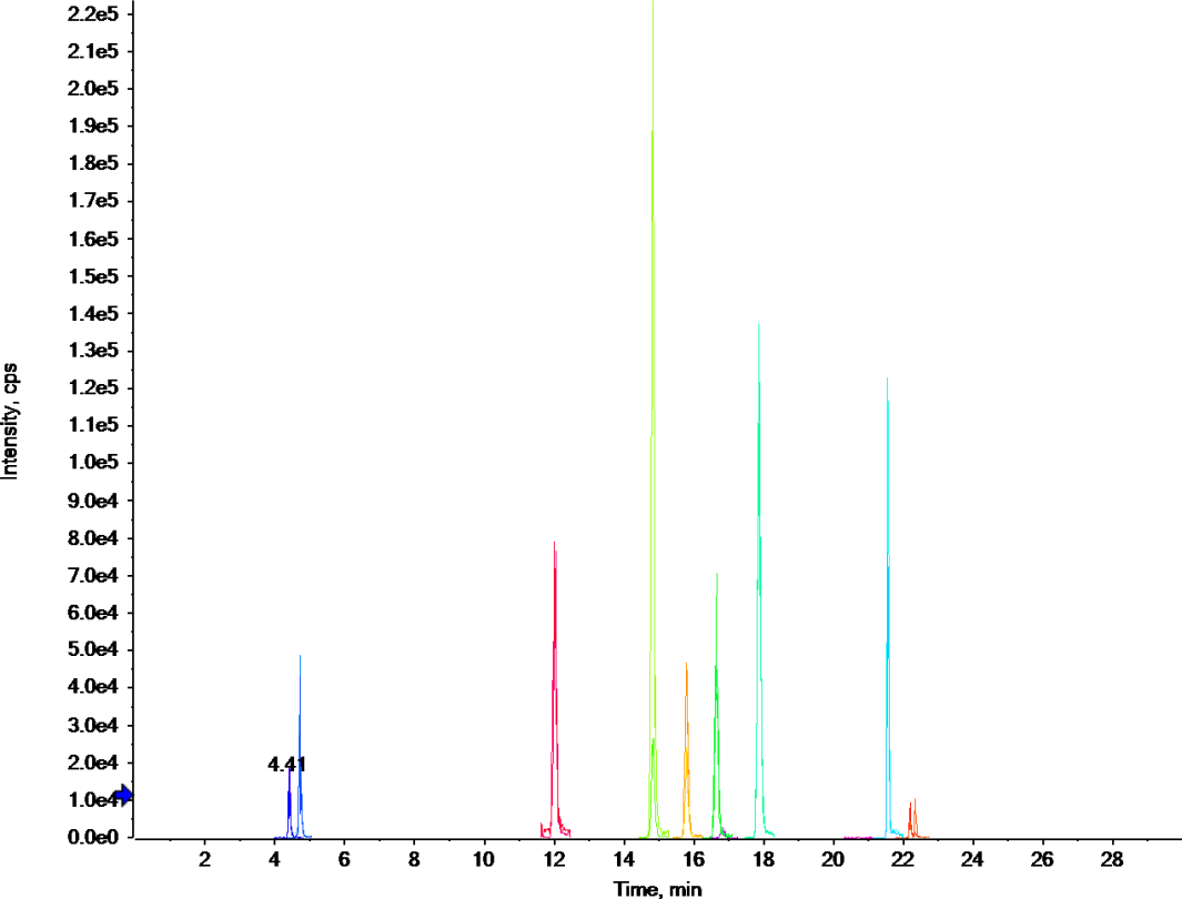 负离子模式331种农药及其代谢物一针进样提取离子流色谱图