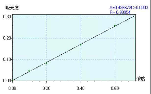 Fig.2 镉的校准曲线.jpg