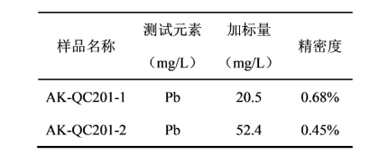 Tab.4 質控樣-濾膜中鎘的測定.png