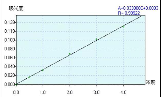 Fig.1 铅的校准曲线.jpg