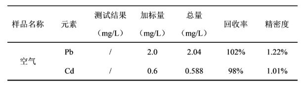 Tab.5 样品分析结果.png