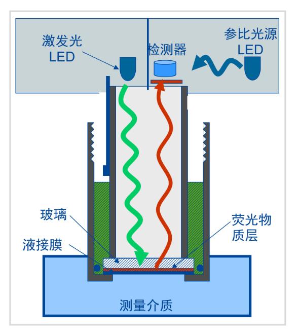 光学传感器原理