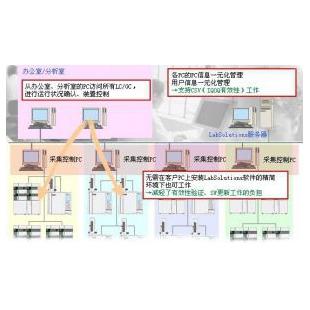 数据分析系统LabSolutions CS