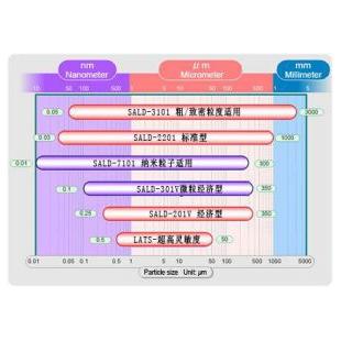 测量范围表