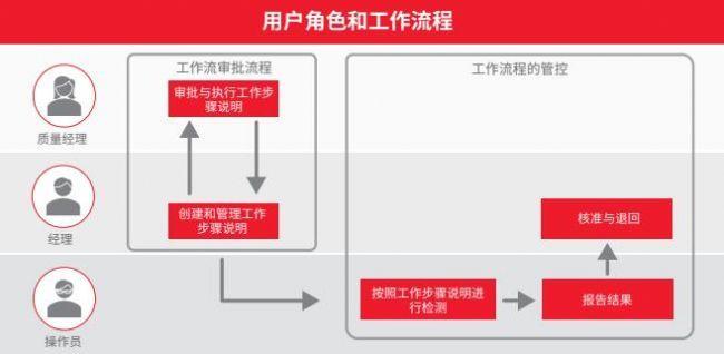 图表显示数字式核准流程相关用户的角色