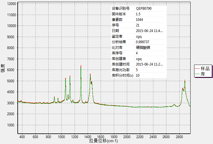 便携式拉曼光谱仪在制药行业中的应用