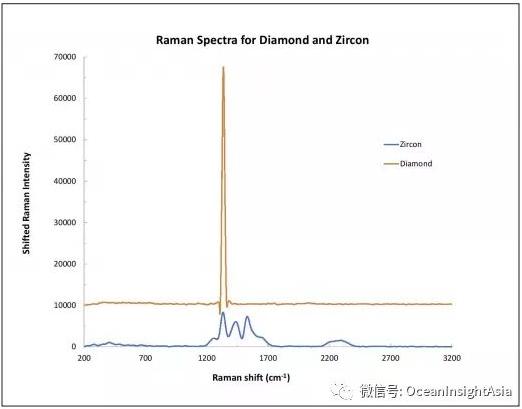 圖3.在比較鉆石和鋯石樣品時可觀察到明顯的光譜差異.png