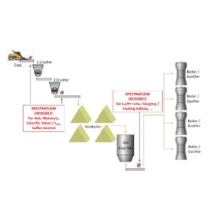 SFA在线矿石品位智能分析系统