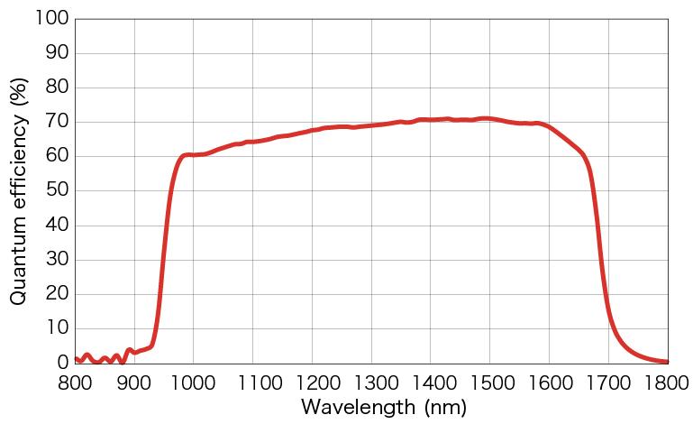 1-1.5μm内QE超60%,滨松红外线扫描相机参上!